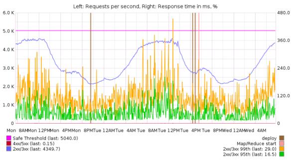 service graphte